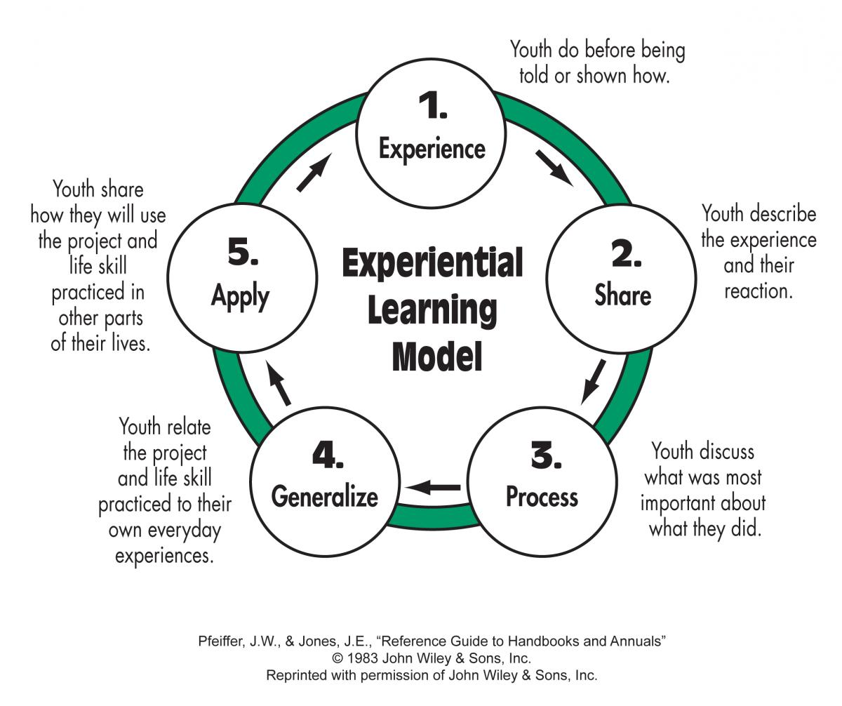 Experiential Learning Model Chart